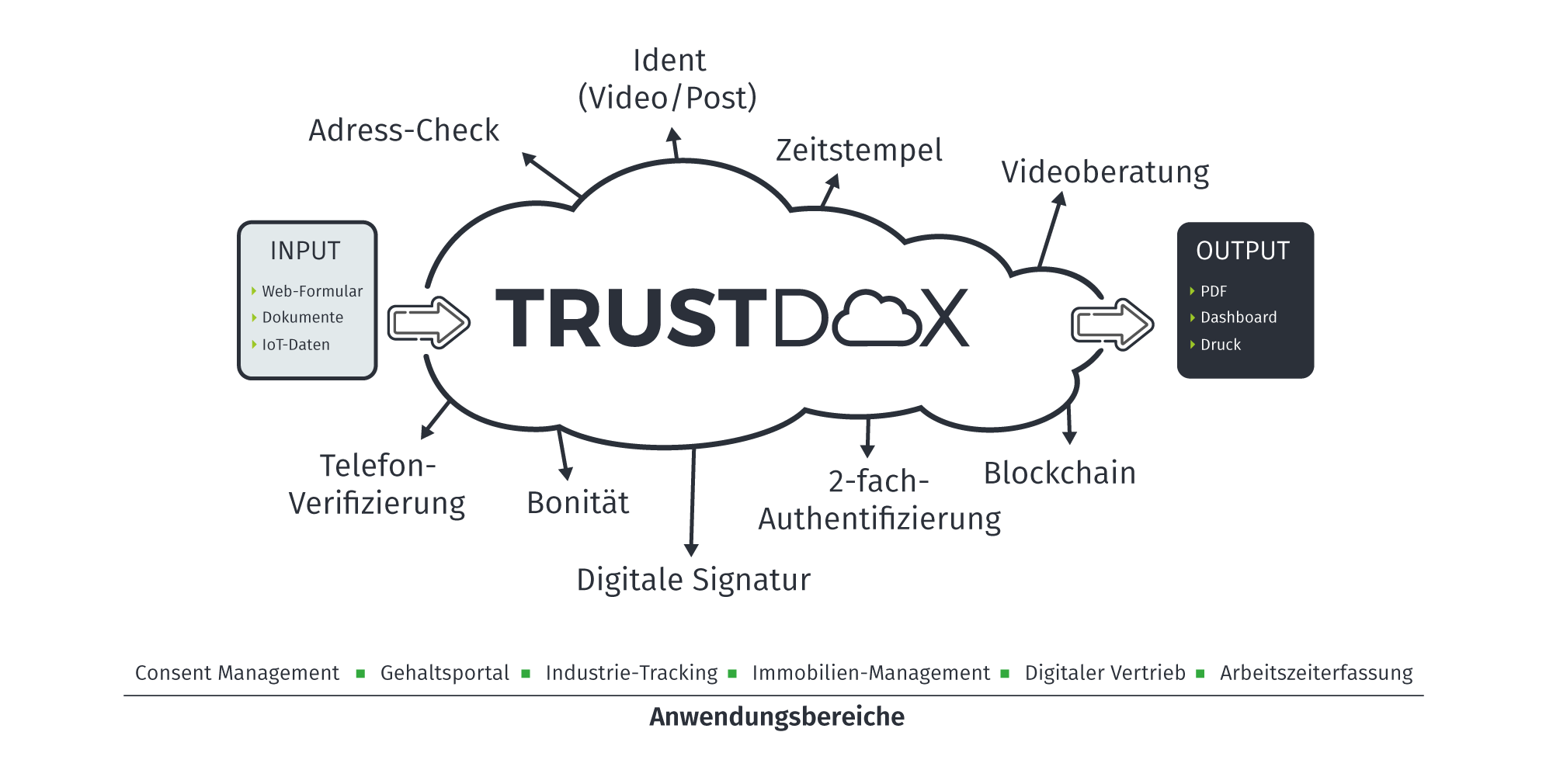 TRUSTDOX Cloud Server
