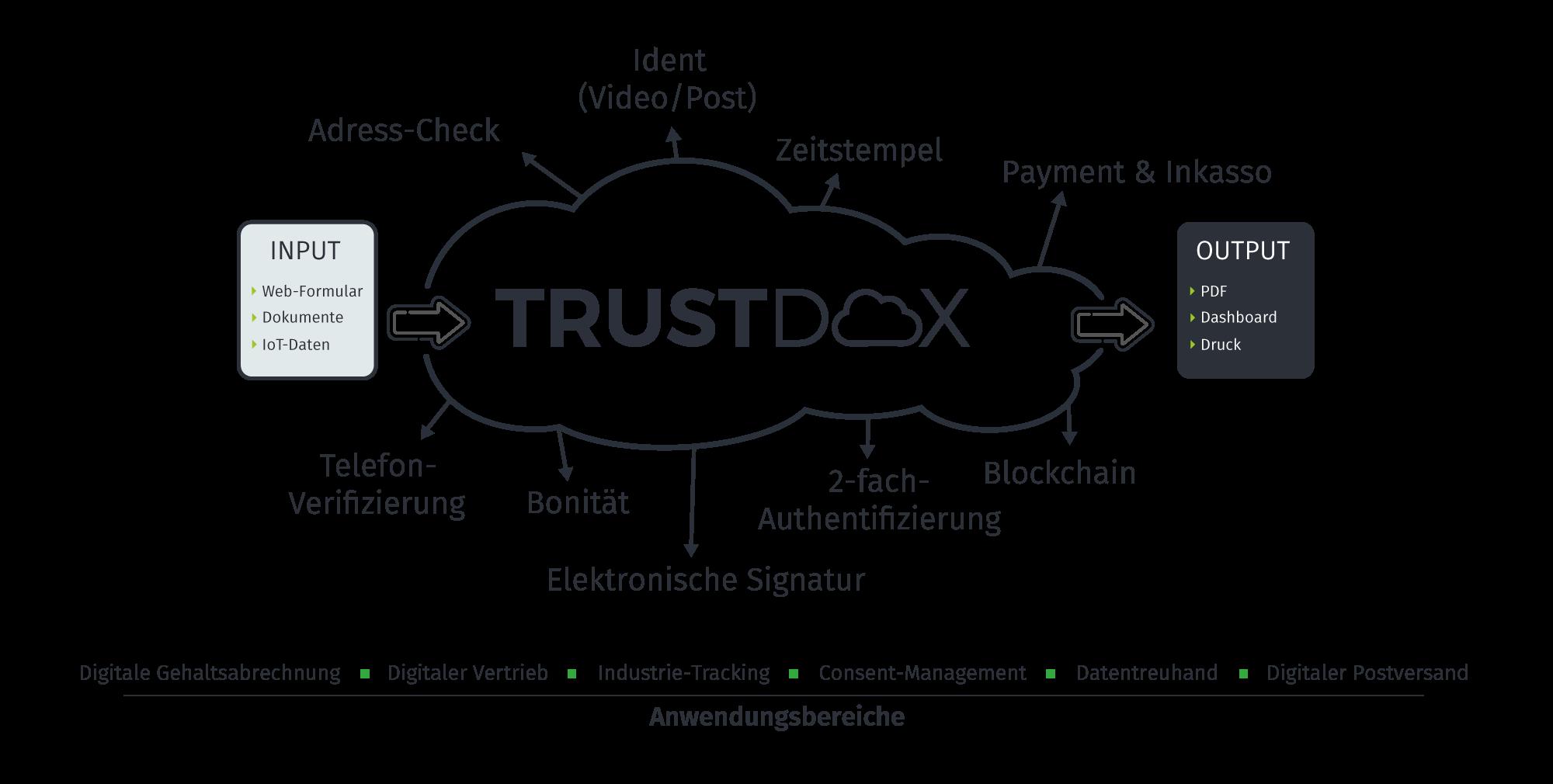 TRUSTDOX Cloud